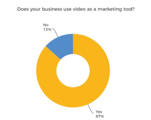 Chart revealing trend in usage of video content marketing