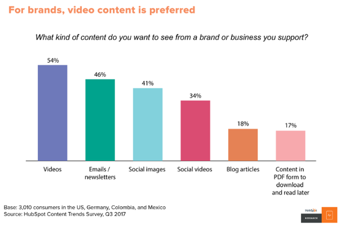 Graph showing popularity of video content