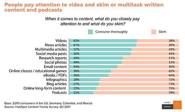 Graph showing attention spans around digital content