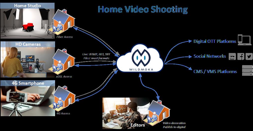 UC 3 Home Video Shooting
